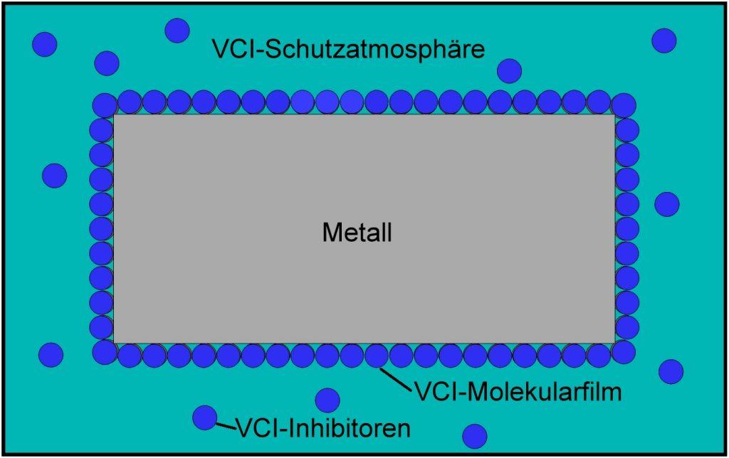 VCI Methode Korrosionsschutz Rostschutz Schutz vor Schäden in form von Beutel Hauben Papier Schaum Chips